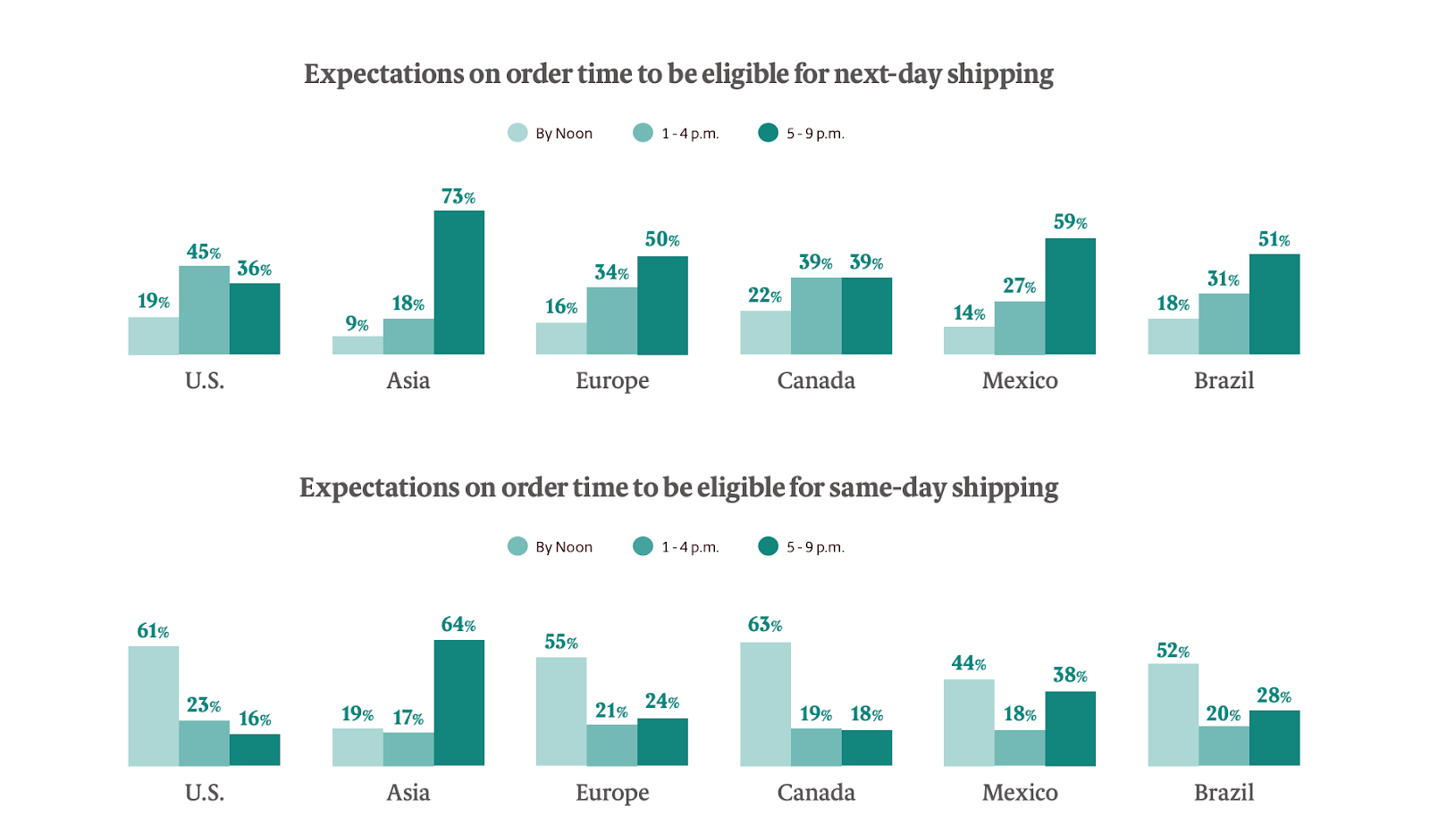 Shipping Time Expectations of Online Customers